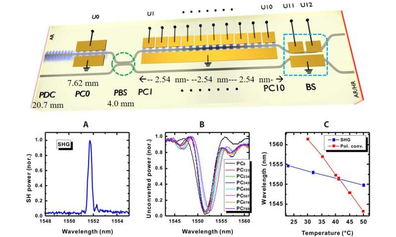 **Nonlinear integrated quantum electro-optic circuits