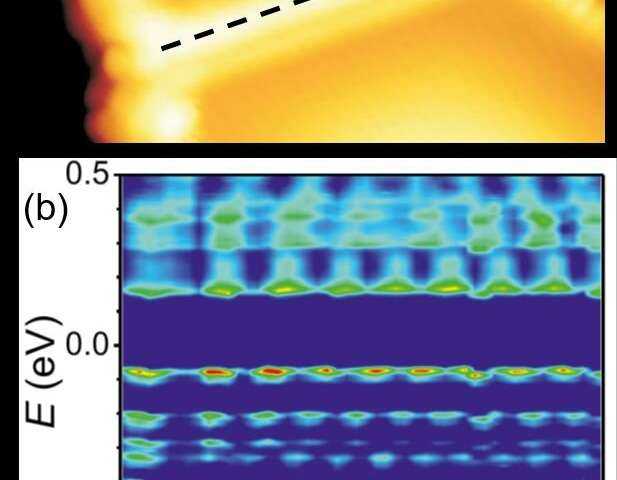 Physics: Behavior of 'trapped' electrons in a one-dimensional world observed in the lab