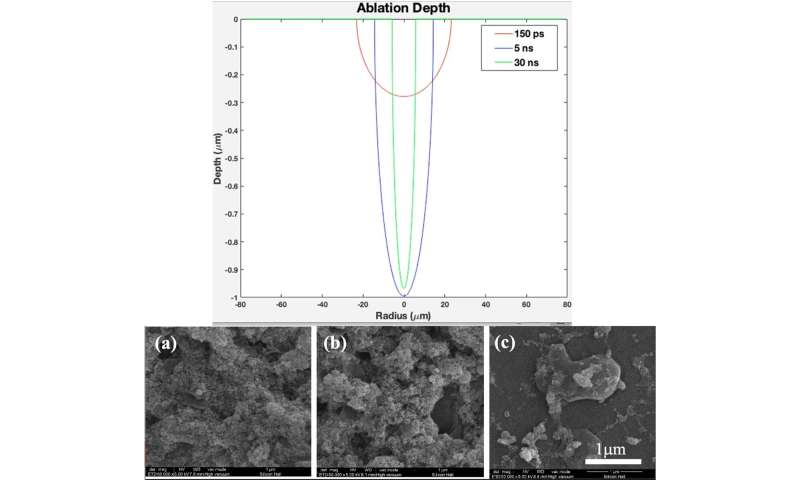 Plasma ionization-based 3-D Titania nanofiber-like webs to enhance bioreactivity and osteoconductivity of biomaterials