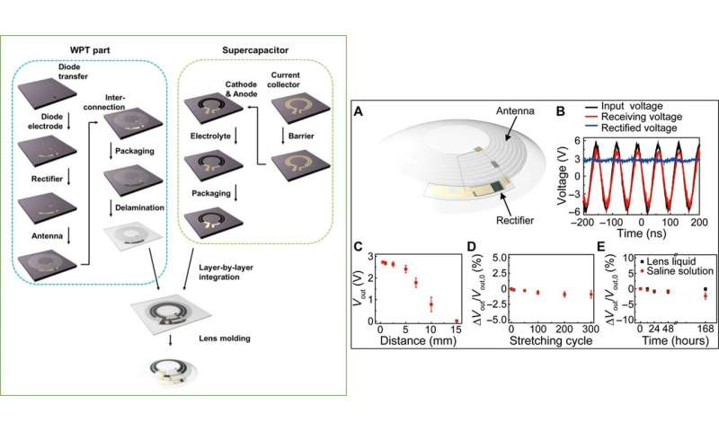 Printing wirelessly rechargeable solid-state supercapacitors for soft, smart contact lenses with continuous function