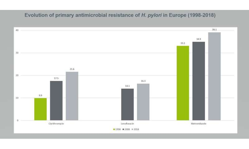 Resistance to antibiotics doubles in 20 years, new study finds