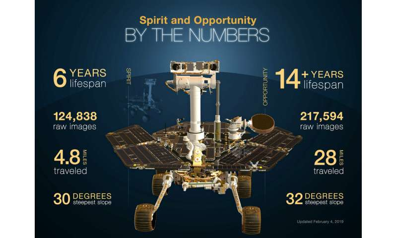 Six things to know about NASA's Opportunity Mars rover