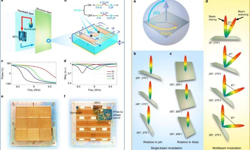 Smart metamaterials that sense and reprogram themselves