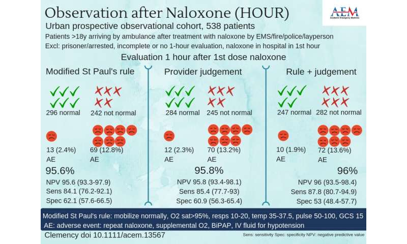 Study confirms 1-hour discharge rule for patients given naloxone after opiate overdose