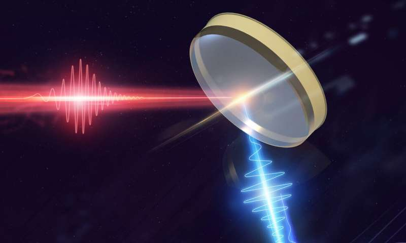 **Study reports high-harmonic generation in an epsilon-near-zero material
