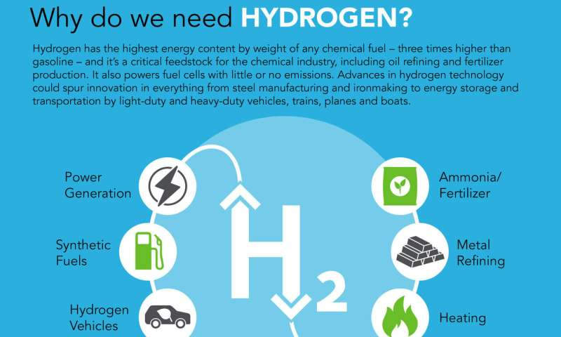 Study shows a much cheaper catalyst can generate hydrogen in a commercial device
