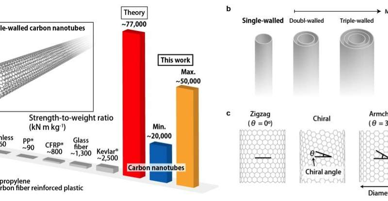 Tensile strength of carbon nanotubes depends on their chiral structures