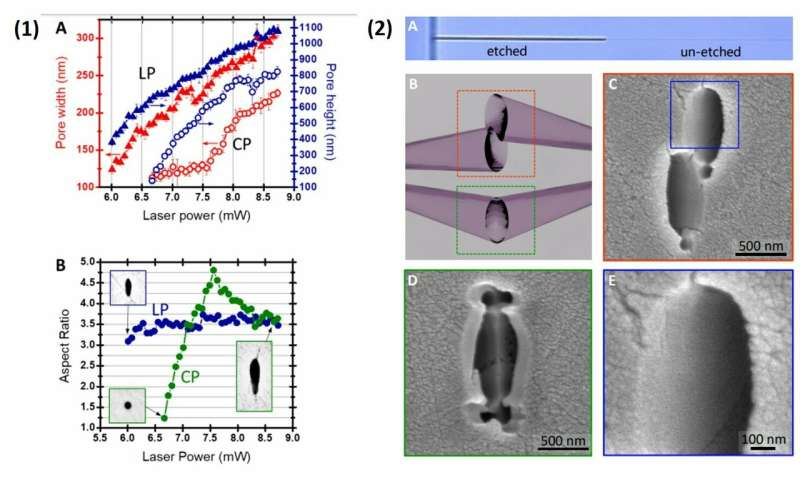 **Three-dimensional femtosecond laser nanolithography of crystals