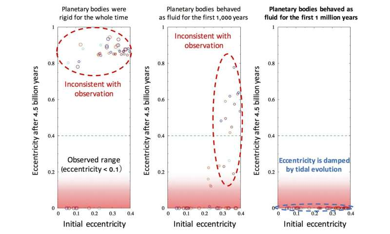 Tokyo Tech-led study shows how icy outer solar system satellites may have formed