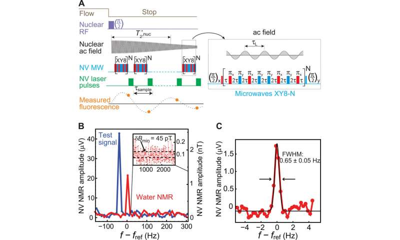 Two-dimensional (2-D) nuclear magnetic resonance (NMR) spectroscopy with a microfluidic diamond quantum sensor