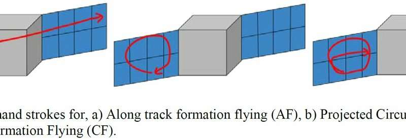**Using laser beams for communication and coordination of spacecraft swarms