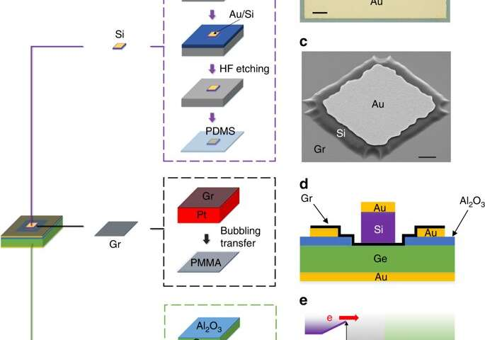 Researchers build a silicon-graphene-germanium transistor for future THz operation