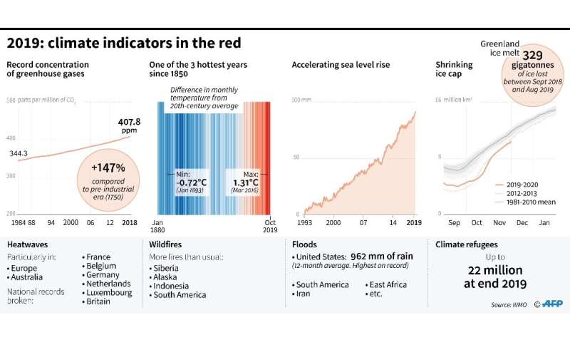 2019: climate indicators in the red
