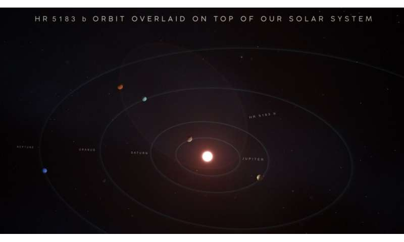 Newly discovered giant planet slingshots around its star