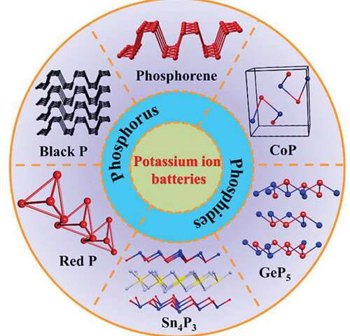 Scientists propose promise and challenge of phosphorus-based composites as anode materials for potassium-ion batteries