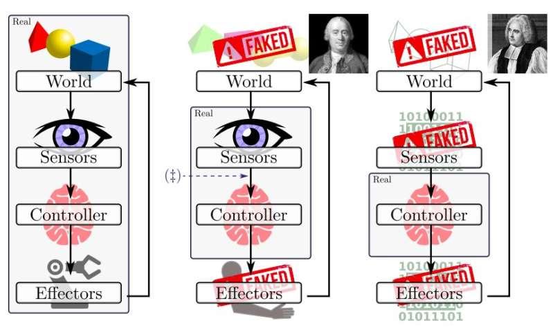 Enquêter sur les illusions de robots et simulations de la réalité  Enquêter sur les illusions de robots et simulations de la réalité 25 investigatin