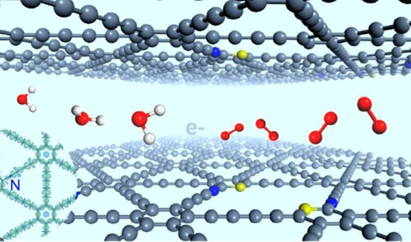 Scientists develop stereodefined N and S atom-codoped graphdiyne for oxygen evolution