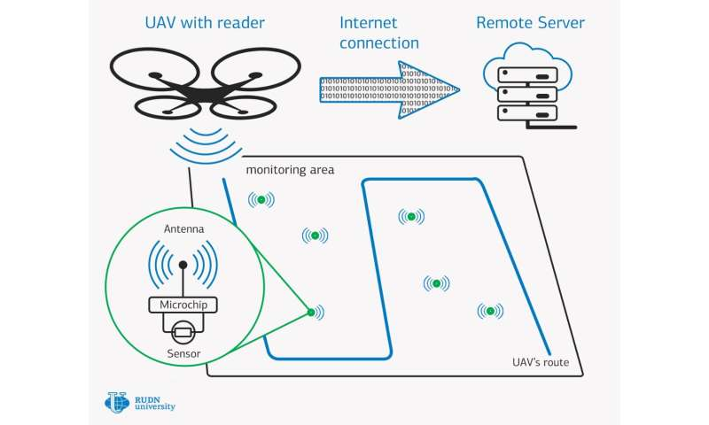 RUDN University mathematicians propose new design for wireless nanosensory networks
