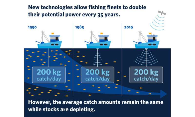 New technology allows fleets to double fishing capacity -- and deplete fish stocks faster