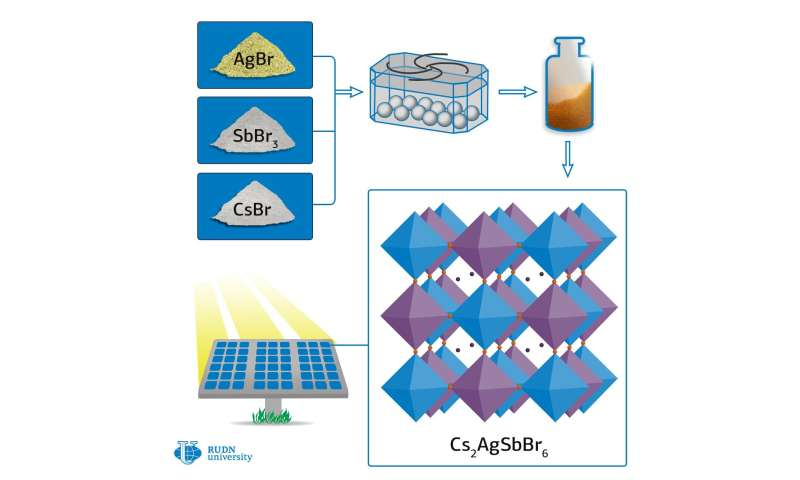 RUDN University chemist developed a way to produce new materials for solar panels