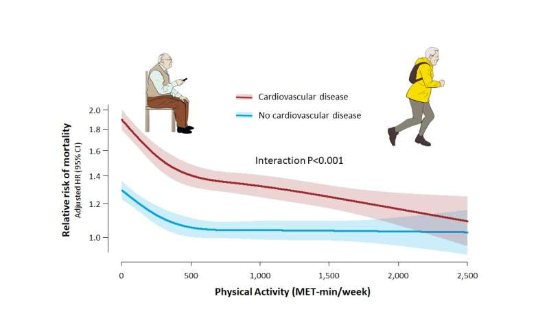 Cardiovascular disease patients benefit more from exercise