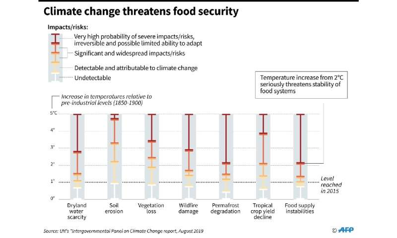Chart showing how climate change threatens food security, according to a new report by the UN's Intergovernmental Panel on Clima