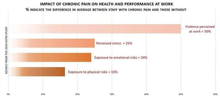 Chronic pain, a silent yet devastating disease in the workplace