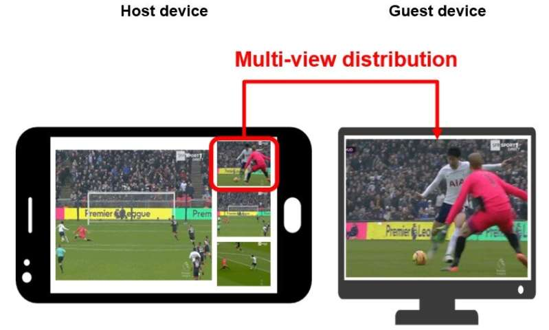 Flexible user interface distribution for ubiquitous multi-device interaction