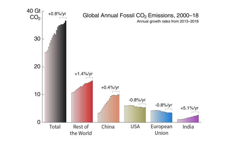 Global carbon emissions growth slows, but hits record high