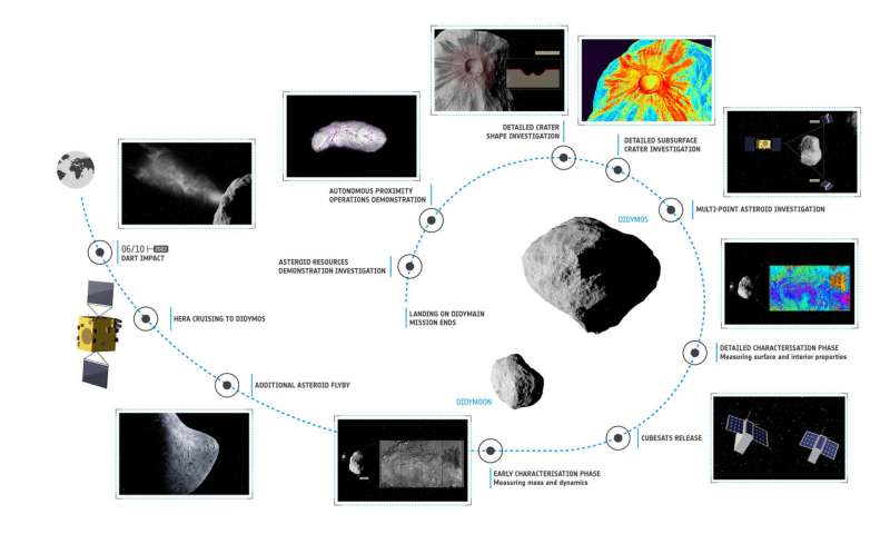 Hera asteroid mission's brain to be radiation-hard and failure-proof