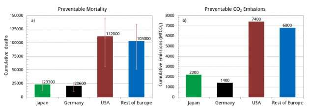 How energy choices after Fukushima impacted human health and the environment