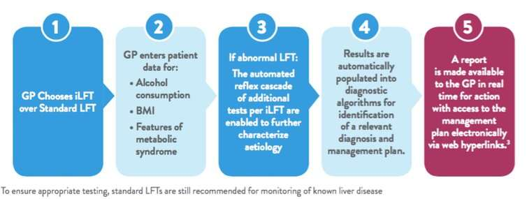 Liver disease: how new intelligent testing could save thousands of lives