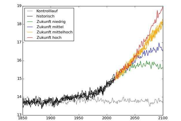 New climate model for the IPCC