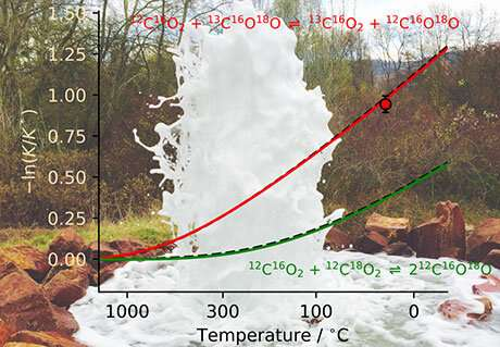 New measurement device: Carbon dioxide as geothermometer