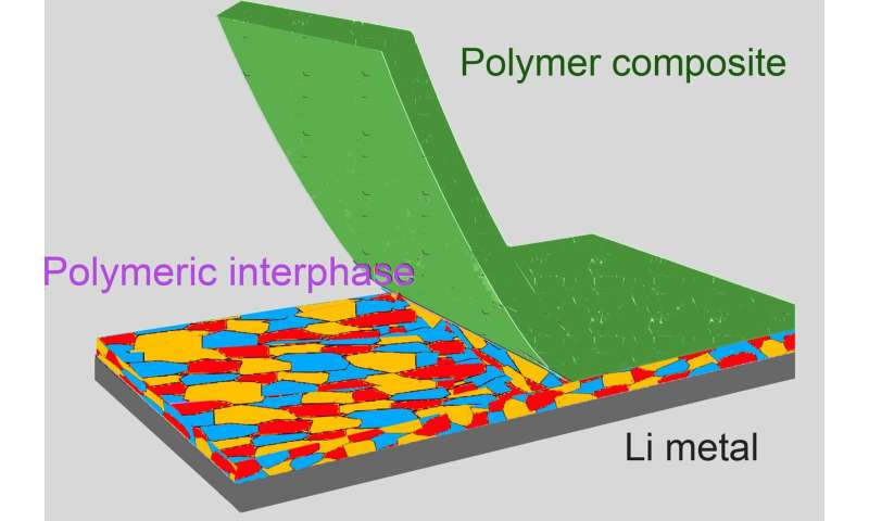 Novel technology aims to improve lithium metal battery life, safety