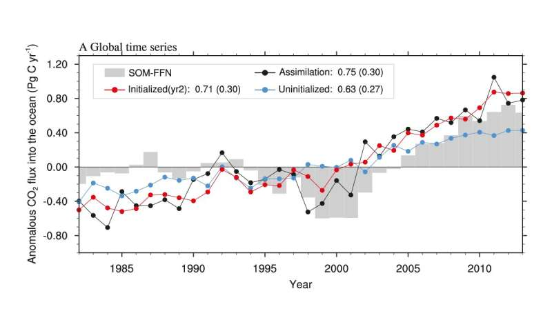**Predicting the variable CO2 uptake by the ocean