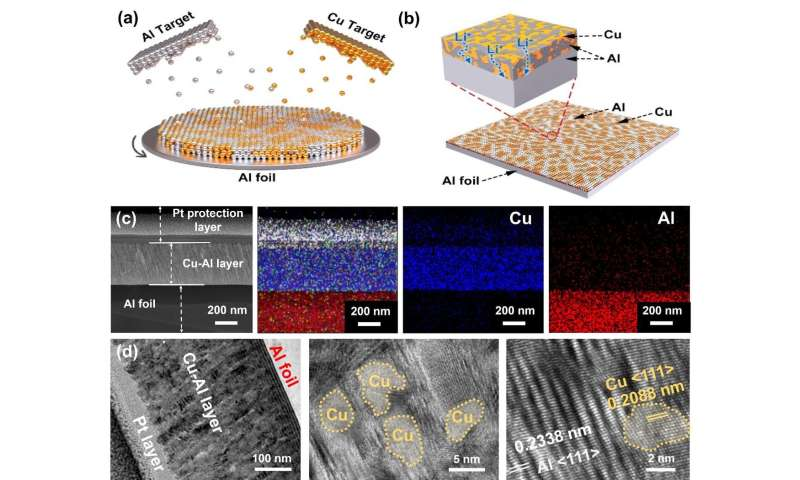 Scientists improve cycling performance of Al-based batteries with high areal density cathode