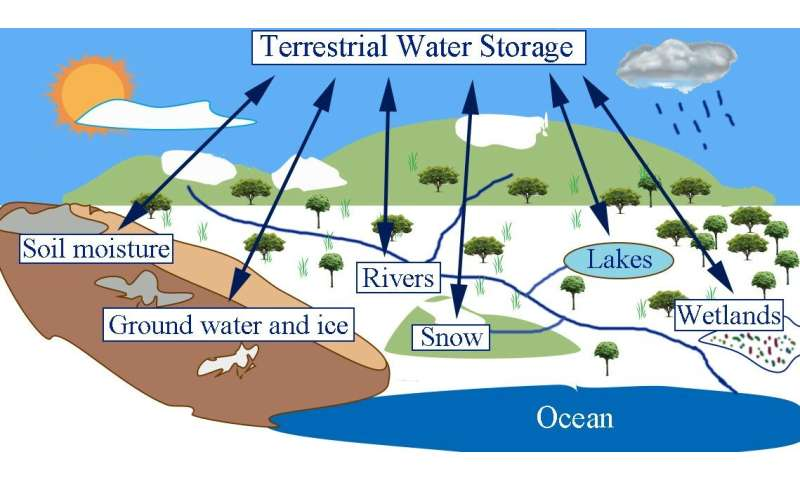 Scientists propose a new benchmark skill for decadal prediction of terrestrial water storage