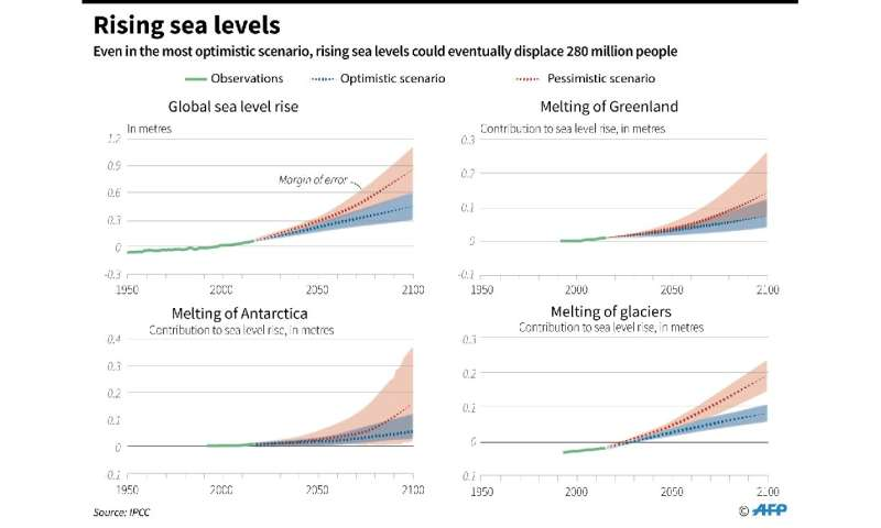 Sea level rise forecasts to 2100, with contributions from different areas