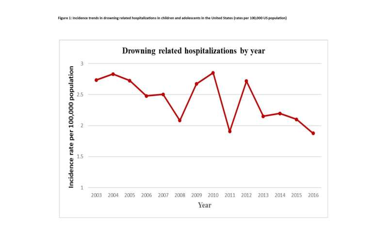 Study finds risk factors tied to drowning-related hospitalizations and death