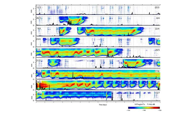 Studying the snowmelt episodes of a Pyrenean river with a seismometer
