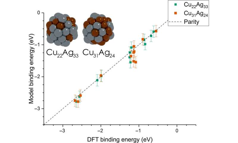 Unfolding adsorption on metal nanoparticles: connecting stability with catalysis