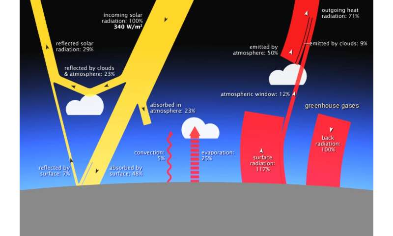 Why carbon dioxide has such outsized influence on Earth's climate