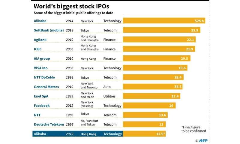World's biggest stock IPOs