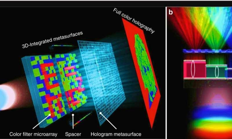 3-D integrated metasurfaces stacking up for impressive holography