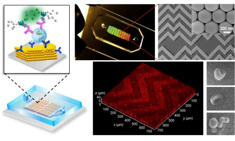 Breakthrough 'lab-on-a-chip' detects cancer faster, cheaper and less invasively