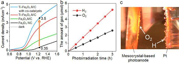 Efficient hydrogen conversion through solar water splitting using hematite mesocrystal-based photoanodes