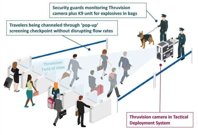 ESA see-through security in worldwide service