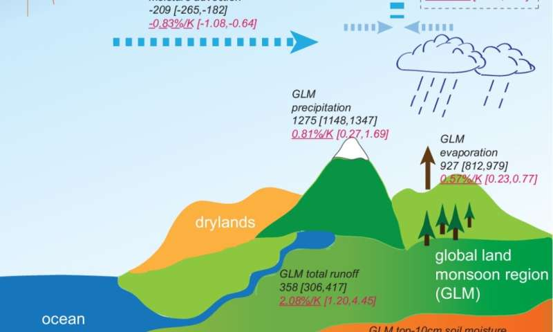 Global warming will accelerate water cycle over global land monsoon regions