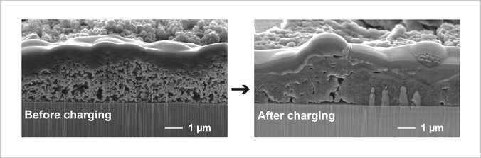 High-performance anode for all-solid-state Li batteries is made of Si nanoparticles